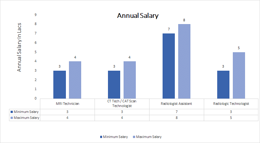 Master of Veterinary Science [MVSc] (Veterinary Surgery and Radiology annual salary